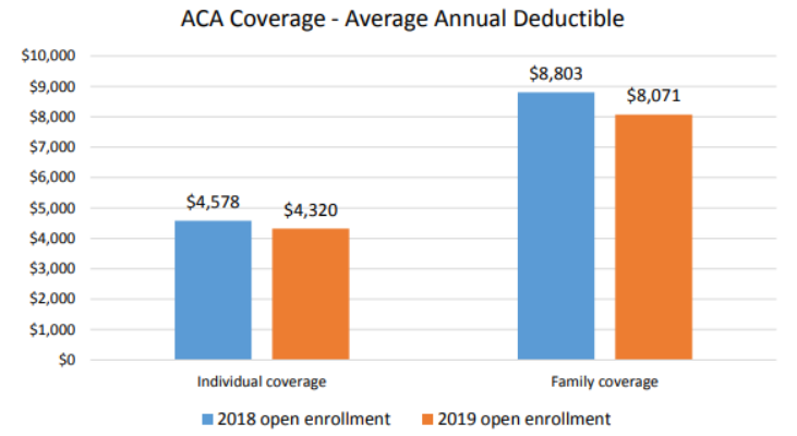 infographic average annual deductibles for individual and family 2018 and 2019